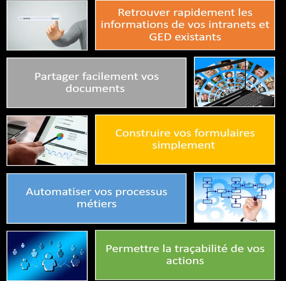 SharePoint : le travail en équipe réinventé